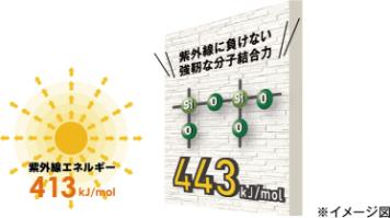 紫外線エネルギー 413kj/mol 紫外線に負けない強靭な分子結合力 443kj/mol ※イメージ図