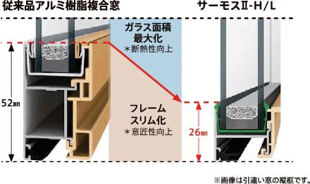 従来品アルミ樹脂複合窓 サーモスⅡ-H/L ガラス面積最大化※断熱性向上 フレームスリム化※意匠性向上 画像は引き違い窓の縦框です。