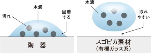 陶器 汚れ水滴 スゴピカ素材(有機ガラス系) 水滴取れやすい